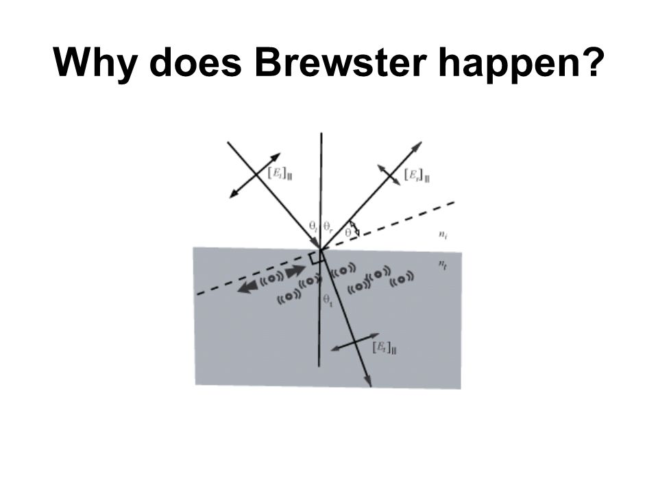 Why does Brewster happen?