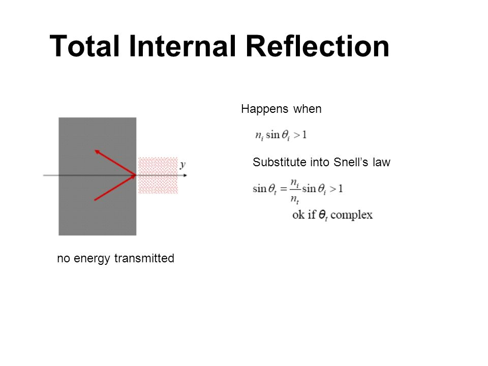 Total Internal Reflection Happens when Substitute into Snells law no energy transmitted