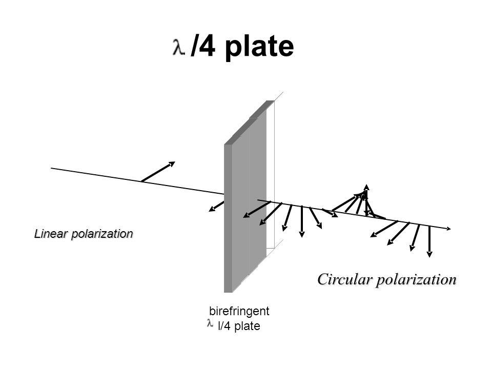 /4 plate Linearpolarization Linear polarization birefringent l/4 plate Circularpolarization Circular polarization
