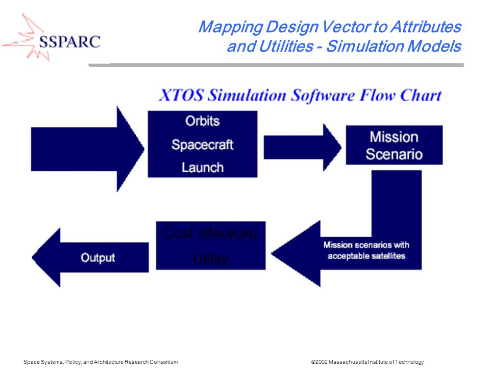Space Systems, Policy, and Architecture Research Consortium ©2002 Massachusetts Institute of Technology Mapping Design Vector to Attributes and Utilities - Simulation Models