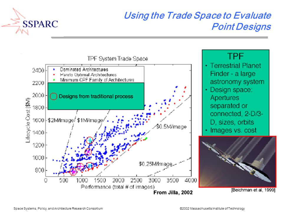 Space Systems, Policy, and Architecture Research Consortium ©2002 Massachusetts Institute of Technology Using the Trade Space to Evaluate Point Designs
