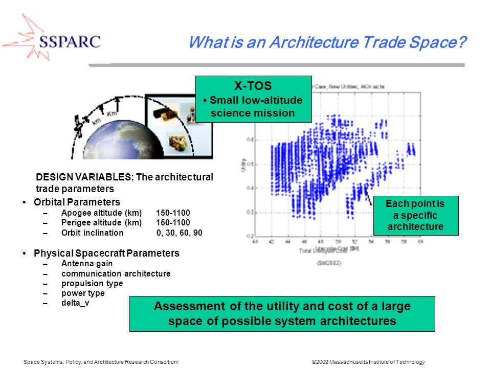 Space Systems, Policy, and Architecture Research Consortium ©2002 Massachusetts Institute of Technology Optimization Can look for the Pareto front using advanced optimization techniques