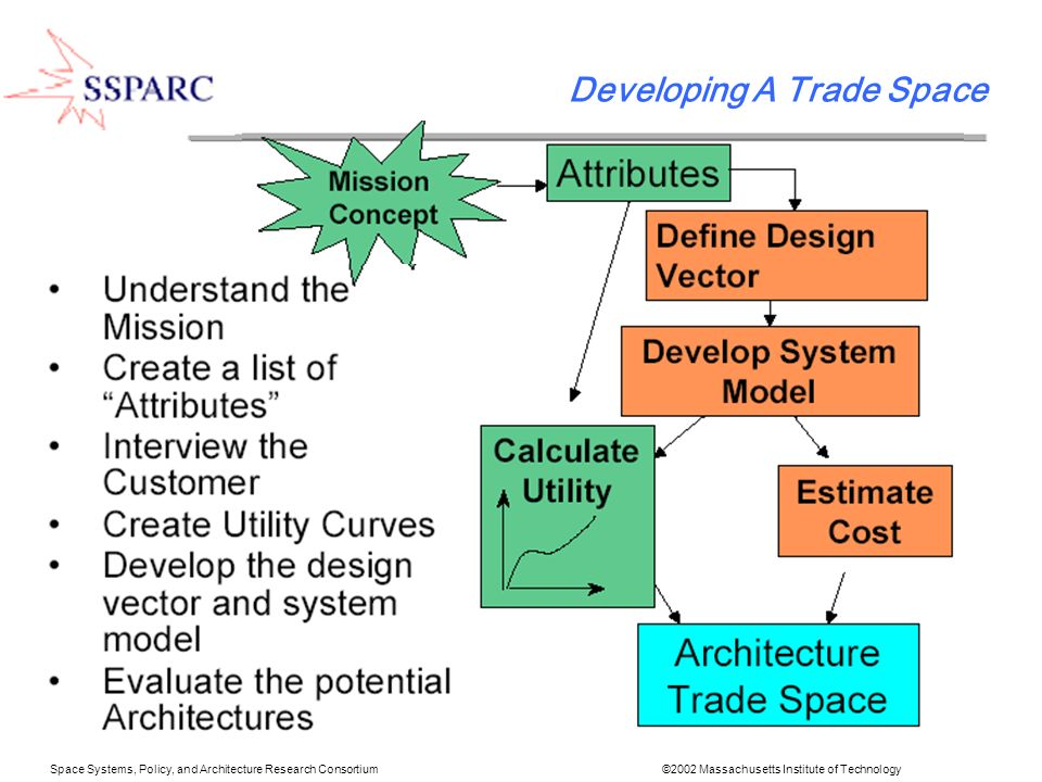 Space Systems, Policy, and Architecture Research Consortium ©2002 Massachusetts Institute of Technology XTOS Tradespace Development