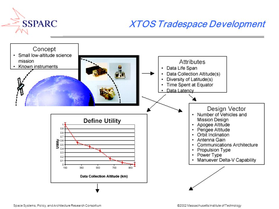 Space Systems, Policy, and Architecture Research Consortium ©2002 Massachusetts Institute of Technology XTOS Design Vector