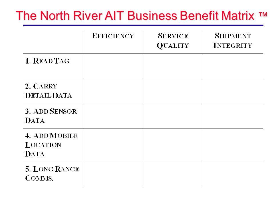 The North River AIT Business Benefit Matrix The North River AIT Business Benefit Matrix