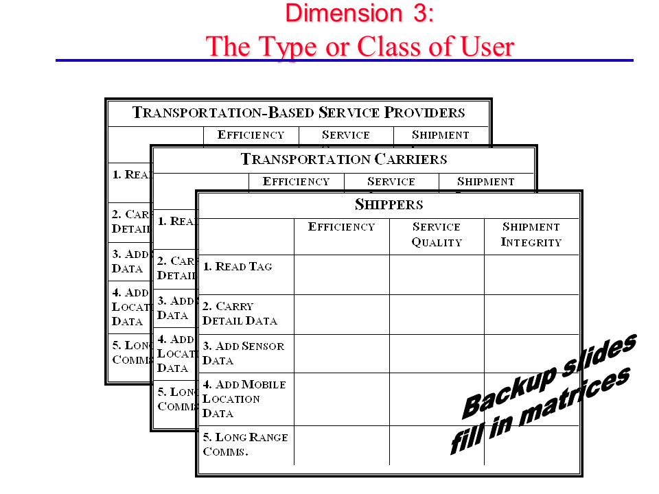 Dimension 3: The Type or Class of User