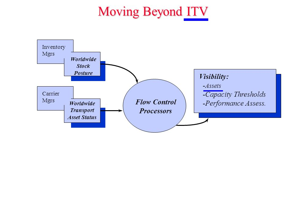 Moving Beyond ITV Carrier Mgrs Worldwide Transport Asset Status Inventory Mgrs Flow Control Processors Worldwide Stock Posture Visibility: - Assets -Capacity Thresholds -Performance Assess.