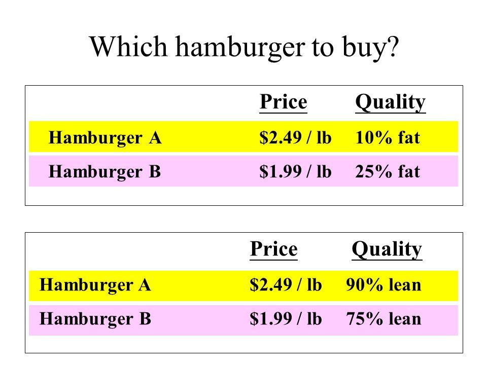 Which hamburger to buy.