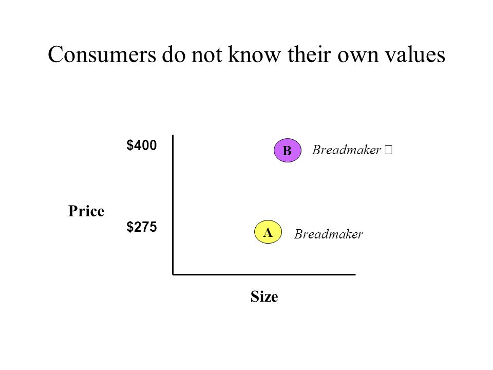 Consumers do not know their own values Price Size $400 $275 B Breadmaker A