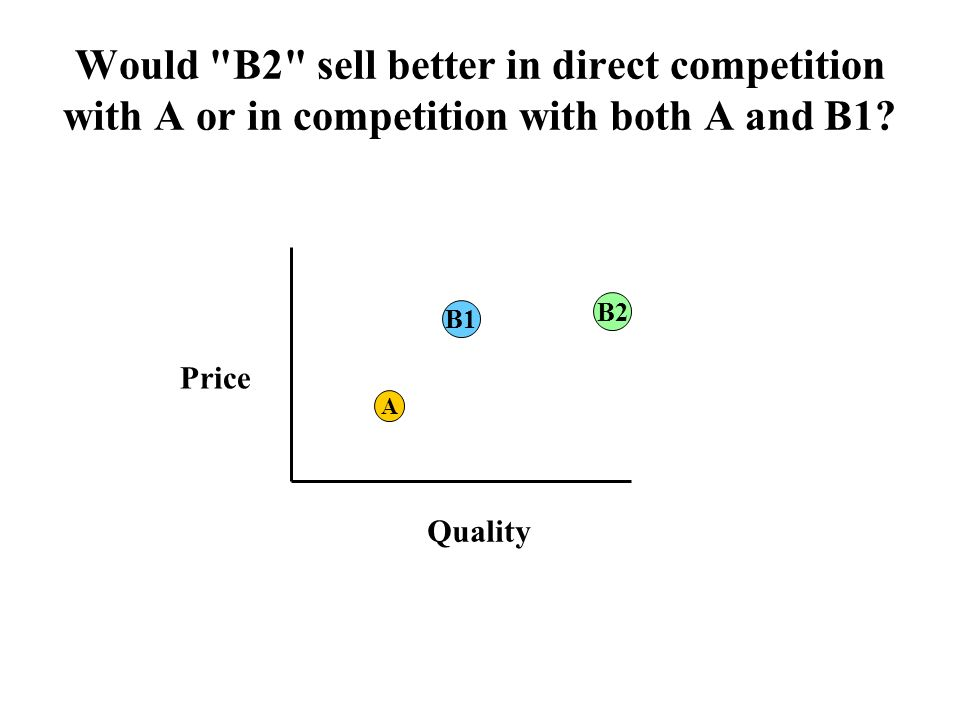 Would B2 sell better in direct competition with A or in competition with both A and B1.