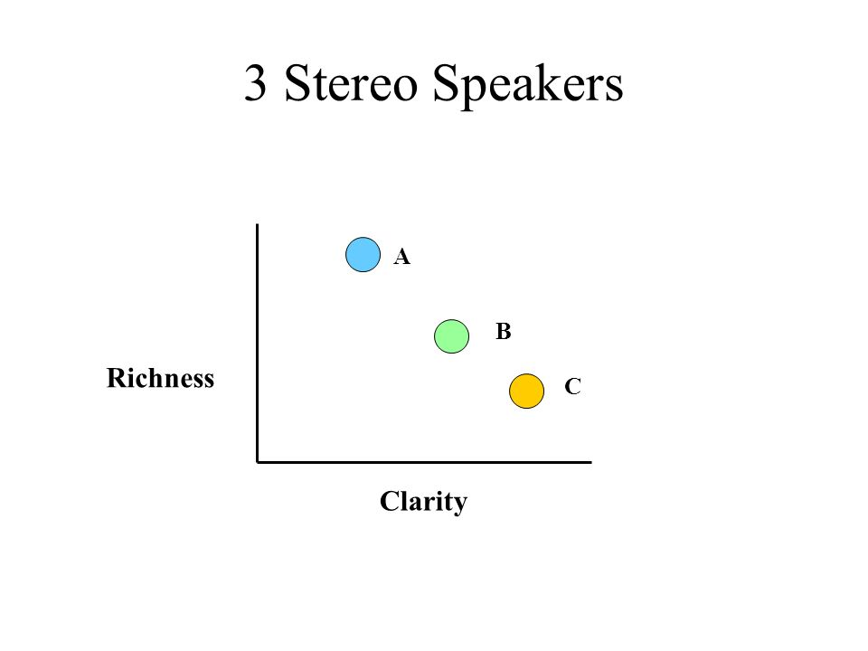 3 Stereo Speakers Richness Clarity A B C