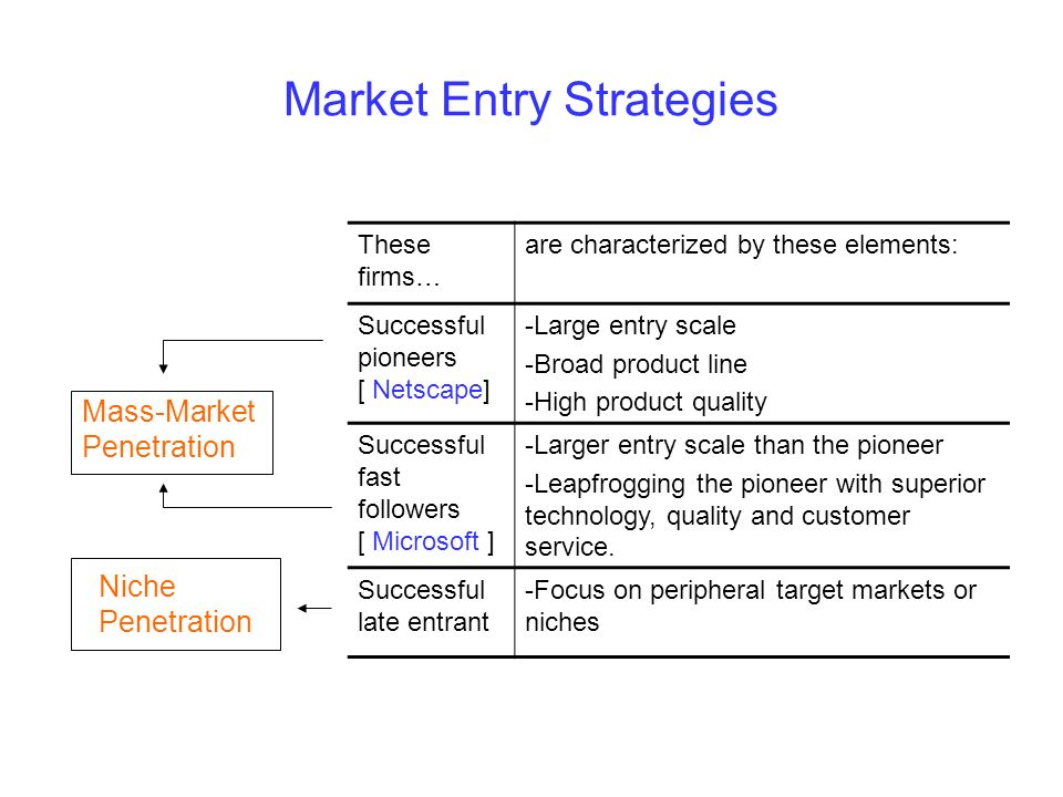 Market Entry Strategies These firms… are characterized by these elements: Successful pioneers [ Netscape] -Large entry scale -Broad product line -High product quality Successful fast followers [ Microsoft ] -Larger entry scale than the pioneer -Leapfrogging the pioneer with superior technology, quality and customer service.