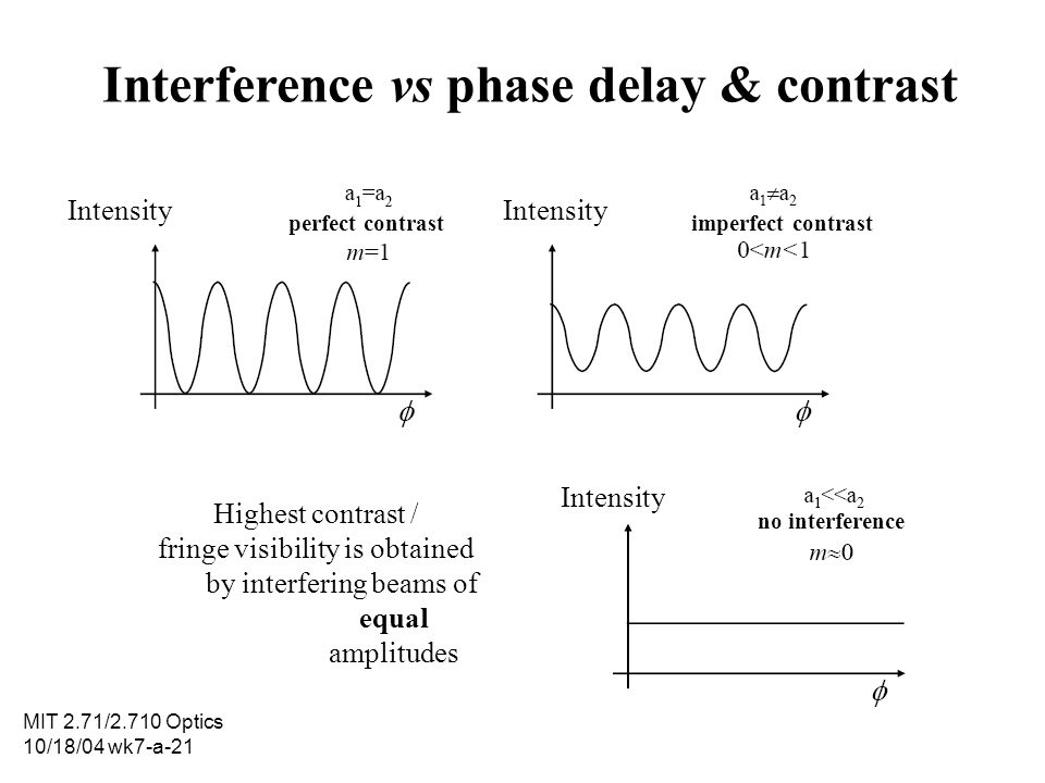 MIT 2.71/2.710 Optics 10/18/04 wk7-a-21 Interference vs phase delay & contrast Intensity perfect contrastimperfect contrast Intensity no interference