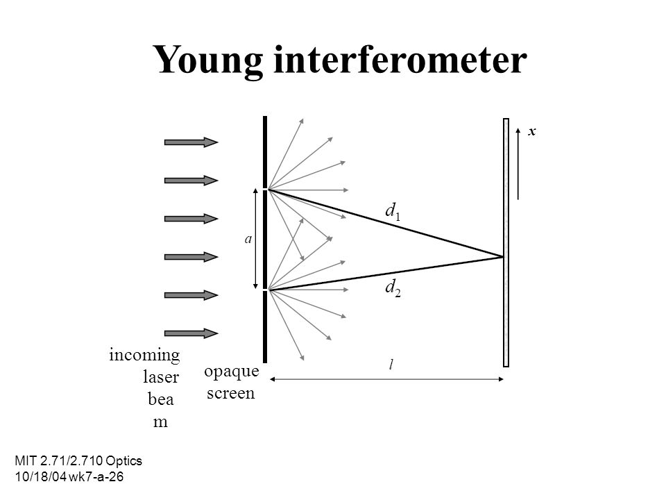 MIT 2.71/2.710 Optics 10/18/04 wk7-a-26 Young interferometer incoming laser bea m opaque screen