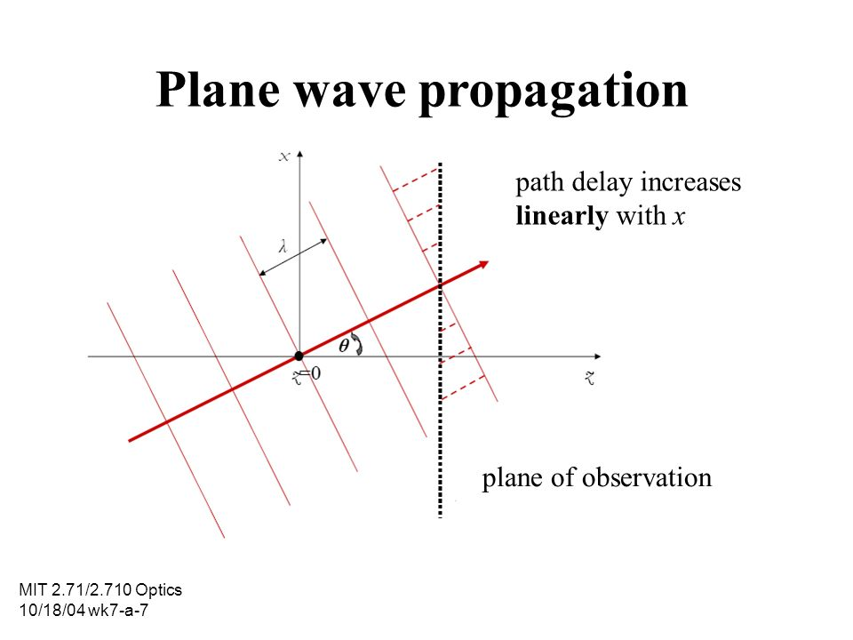 MIT 2.71/2.710 Optics 10/18/04 wk7-a-7 Plane wave propagation path delay increases linearly with x plane of observation