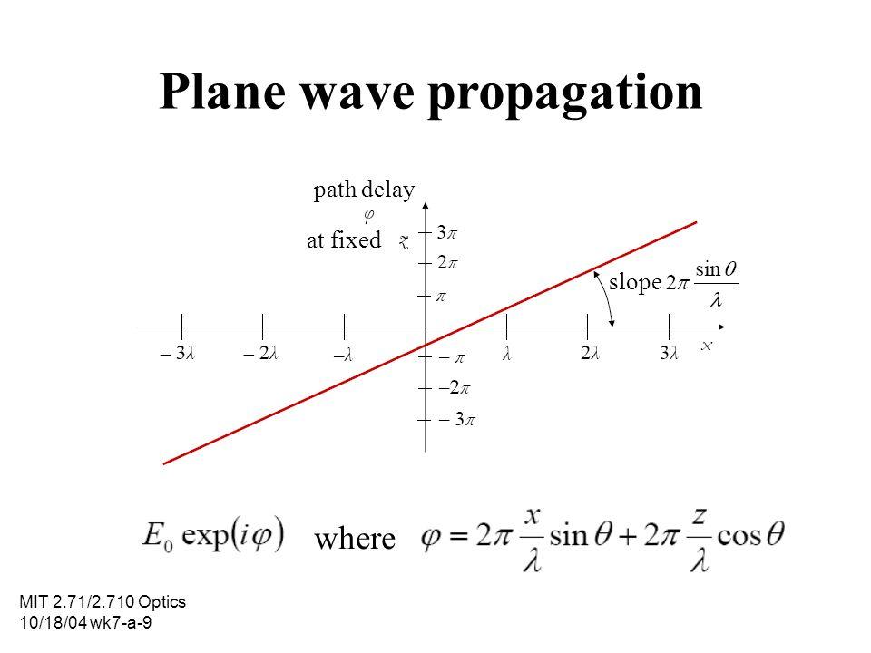 MIT 2.71/2.710 Optics 10/18/04 wk7-a-9 Plane wave propagation path delay at fixed slope where