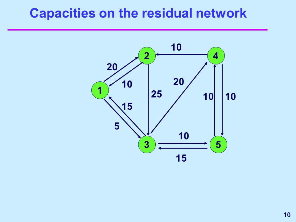 Capacities on the residual network 1 24 35 10 5 20 10 20 25 15 10 15 10