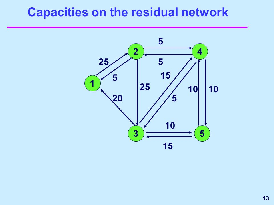 13 Capacities on the residual network 1 24 35 5 10 25 5 15 25 15 10 20 10 5 5
