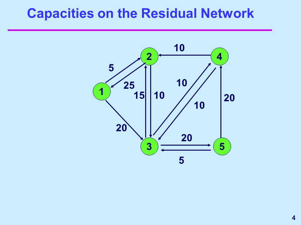 4 Capacities on the Residual Network 1 24 35 10 20 5 25 10 15 5 20 10
