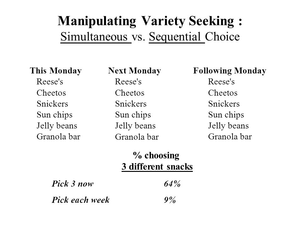 Manipulating Variety Seeking : Simultaneous vs. Sequential Choice This Monday Reese's Cheetos Snickers Sun chips Jelly beans Granola bar Next Monday R