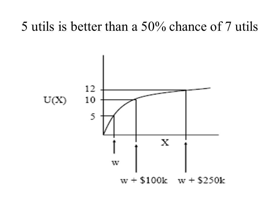 5 utils is better than a 50% chance of 7 utils