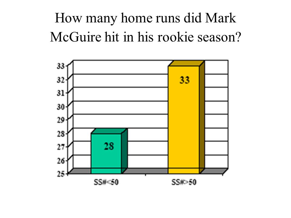 How many home runs did Mark McGuire hit in his rookie season?