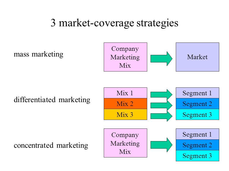 3 market-coverage strategies mass marketing differentiated marketing concentrated marketing Company Marketing Mix Market Mix 1 Mix 2 Mix 3 Segment 1 S