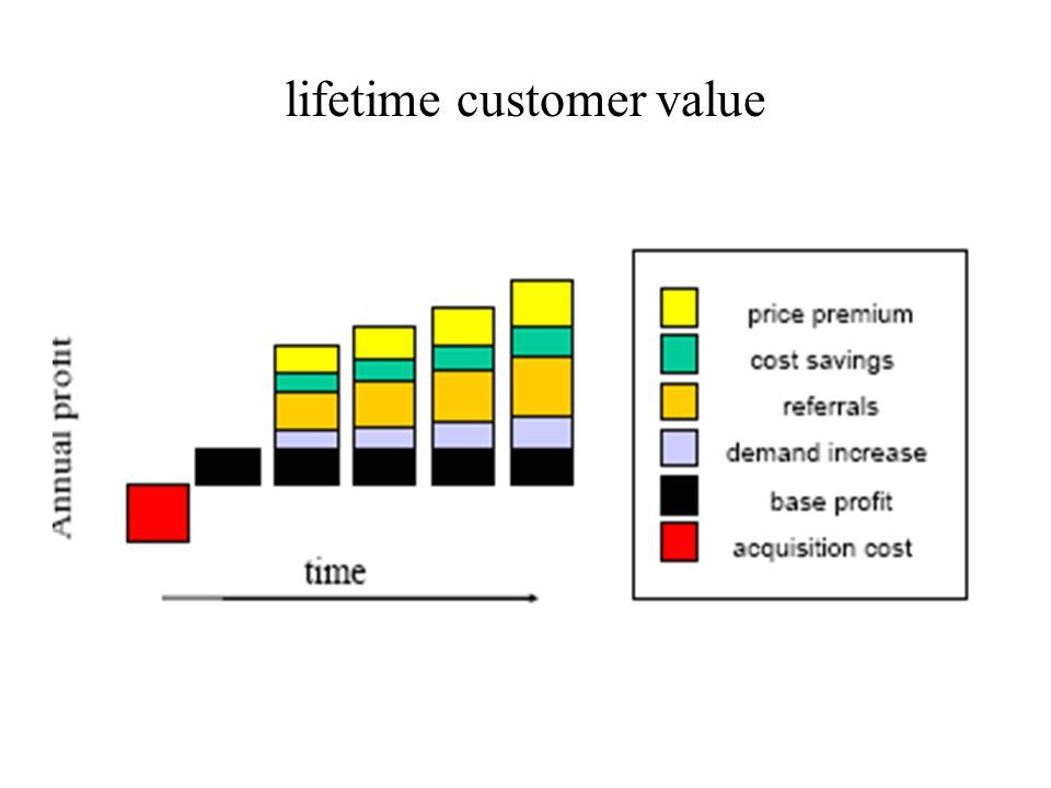 lifetime customer value
