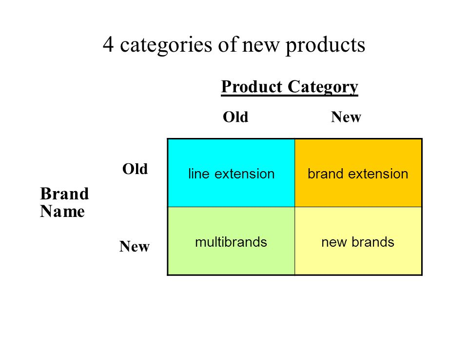 4 categories of new products line extensionbrand extension multibrandsnew brands Product Category Old New Old Brand Name New