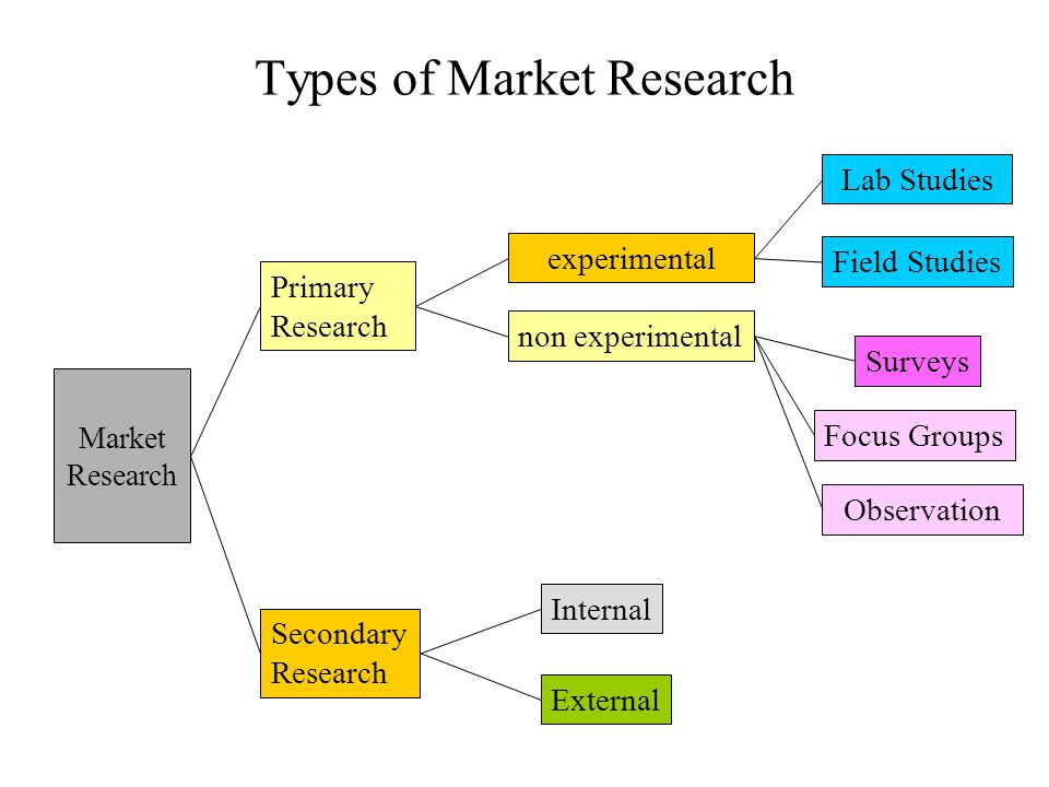 types research methodology dissertation What is a dissertation methodology and how should it be written our guide explains this and provides some helpful tips one of the key factors in writing a dissertation that successfully presents your research is the dissertation methodology.