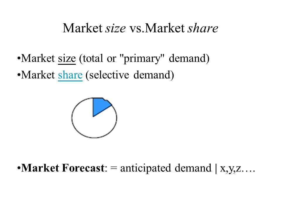 Market size vs.Market share Market size (total or