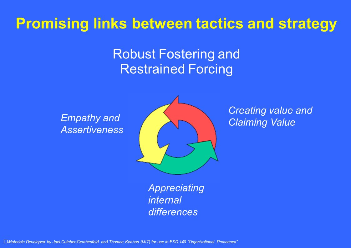 Promising links between tactics and strategy Robust Fostering and Restrained Forcing Materials Developed by Joel Cutcher-Gershenfeld and Thomas Kochan (MIT) for use in ESD.140 Organizational Processes Empathy and Assertiveness Creating value and Claiming Value Appreciating internal differences