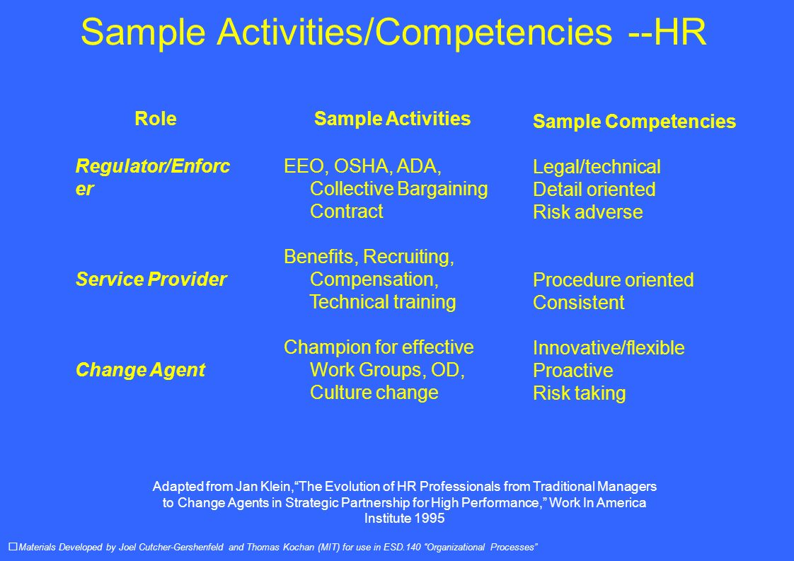 Sample Activities/Competencies --HR Materials Developed by Joel Cutcher-Gershenfeld and Thomas Kochan (MIT) for use in ESD.140 Organizational Processes Role Regulator/Enforc er Service Provider Change Agent Sample Activities EEO, OSHA, ADA, Collective Bargaining Contract Benefits, Recruiting, Compensation, Technical training Champion for effective Work Groups, OD, Culture change Sample Competencies Legal/technical Detail oriented Risk adverse Procedure oriented Consistent Innovative/flexible Proactive Risk taking Adapted from Jan Klein,The Evolution of HR Professionals from Traditional Managers to Change Agents in Strategic Partnership for High Performance, Work In America Institute 1995