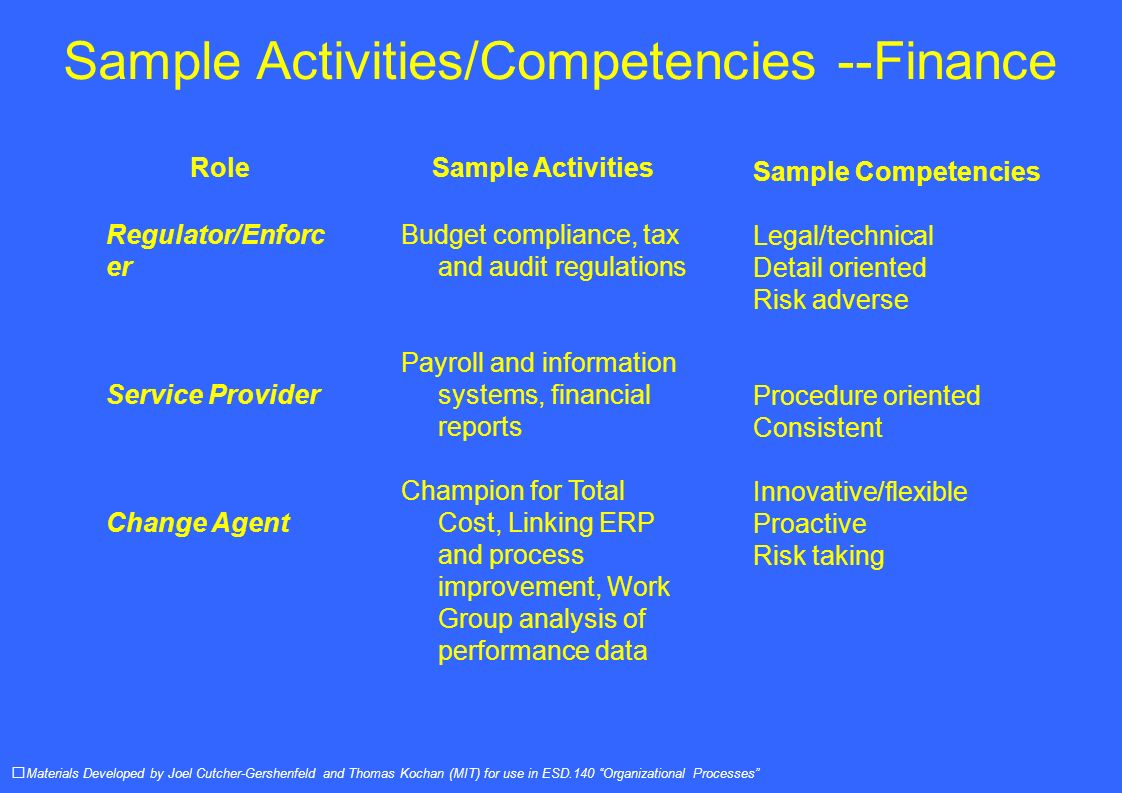 Sample Activities/Competencies --Finance Materials Developed by Joel Cutcher-Gershenfeld and Thomas Kochan (MIT) for use in ESD.140 Organizational Processes Role Regulator/Enforc er Service Provider Change Agent Sample Activities Budget compliance, tax and audit regulations Payroll and information systems, financial reports Champion for Total Cost, Linking ERP and process improvement, Work Group analysis of performance data Sample Competencies Legal/technical Detail oriented Risk adverse Procedure oriented Consistent Innovative/flexible Proactive Risk taking