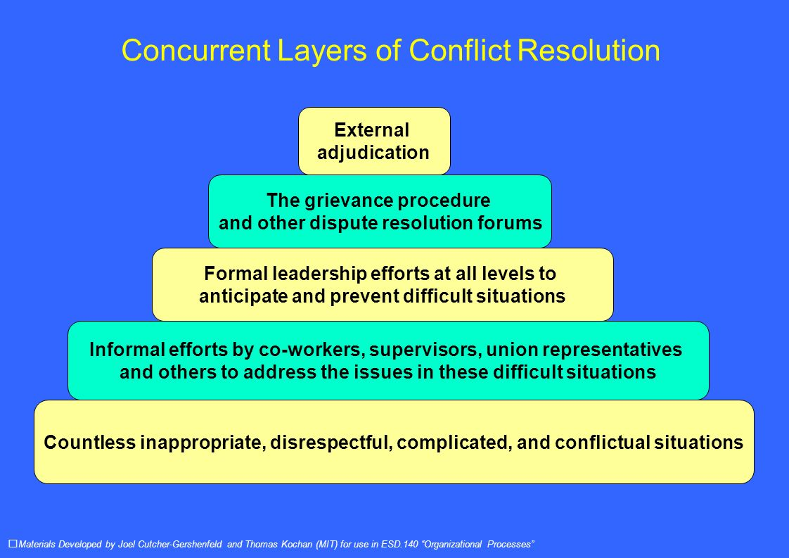 Concurrent Layers of Conflict Resolution Materials Developed by Joel Cutcher-Gershenfeld and Thomas Kochan (MIT) for use in ESD.140 Organizational Processes External adjudication The grievance procedure and other dispute resolution forums Formal leadership efforts at all levels to anticipate and prevent difficult situations Informal efforts by co-workers, supervisors, union representatives and others to address the issues in these difficult situations Countless inappropriate, disrespectful, complicated, and conflictual situations