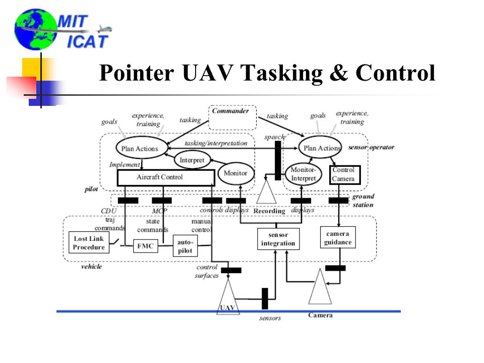 Pointer UAV Tasking & Control