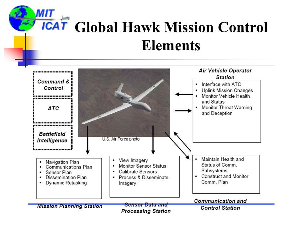 Global Hawk Mission Control Elements