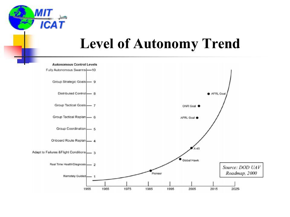 Level of Autonomy Trend