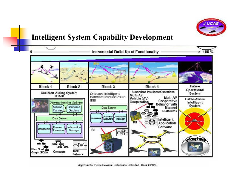 Intelligent System Capability Development