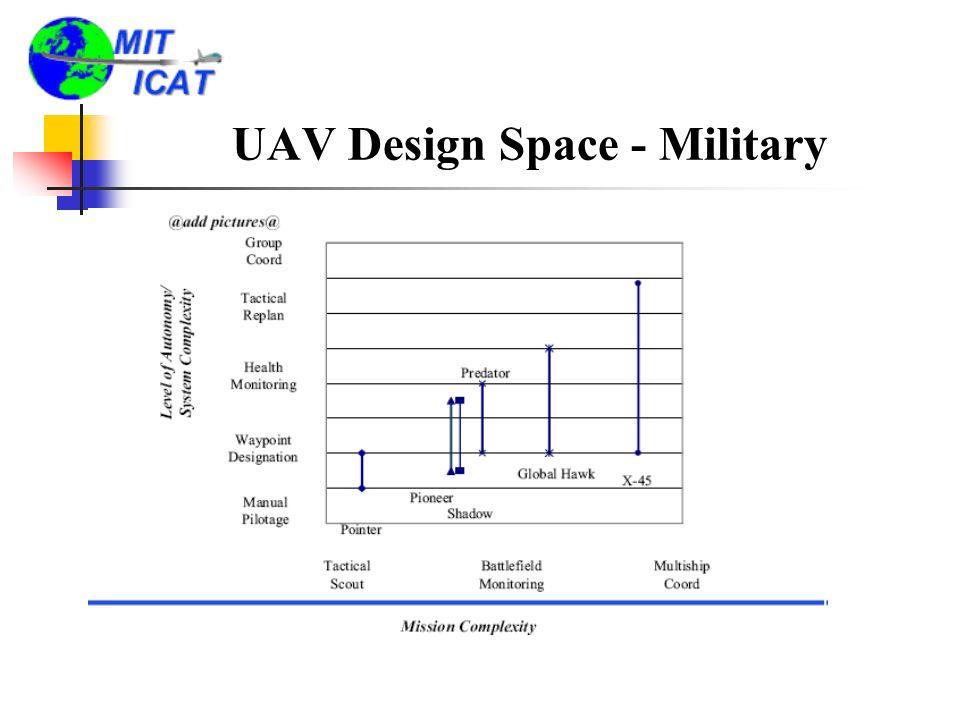 UAV Design Space - Military
