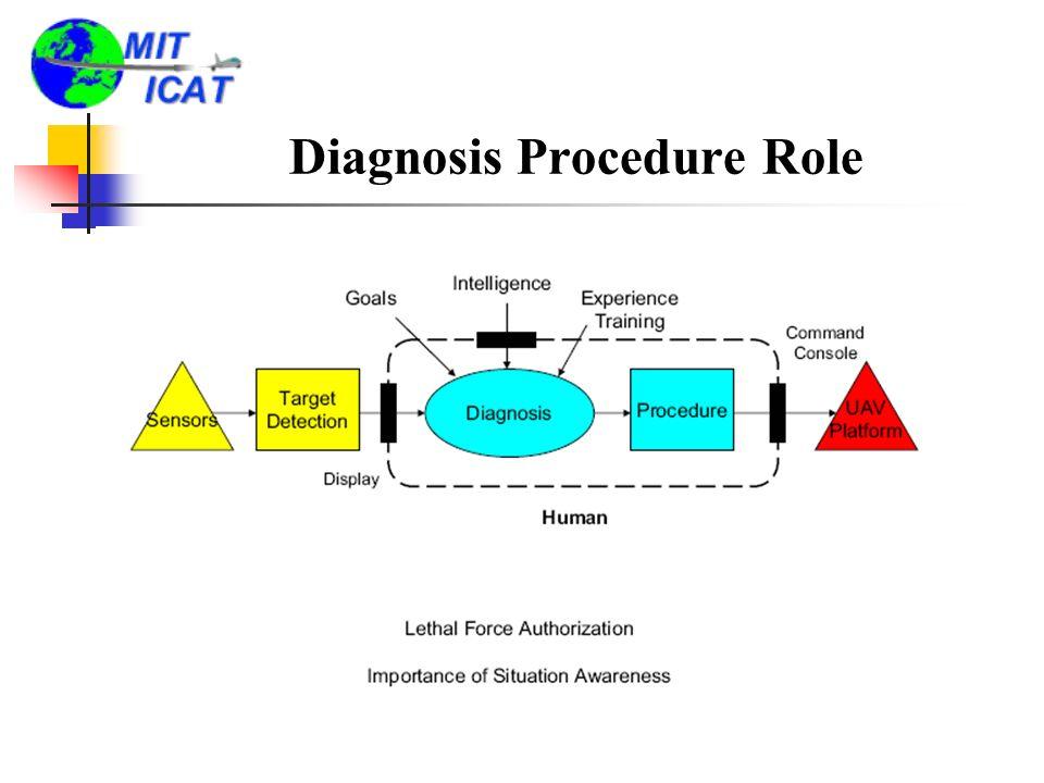Diagnosis Procedure Role