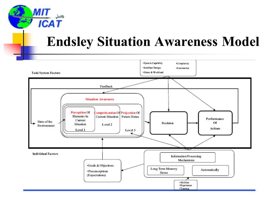 Endsley Situation Awareness Model