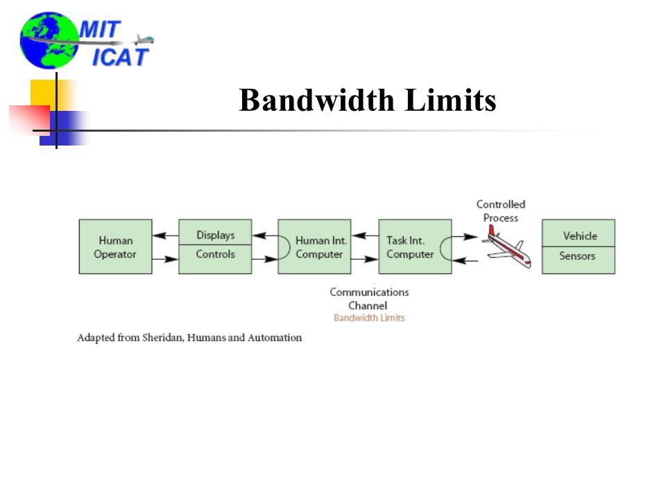 Bandwidth Limits