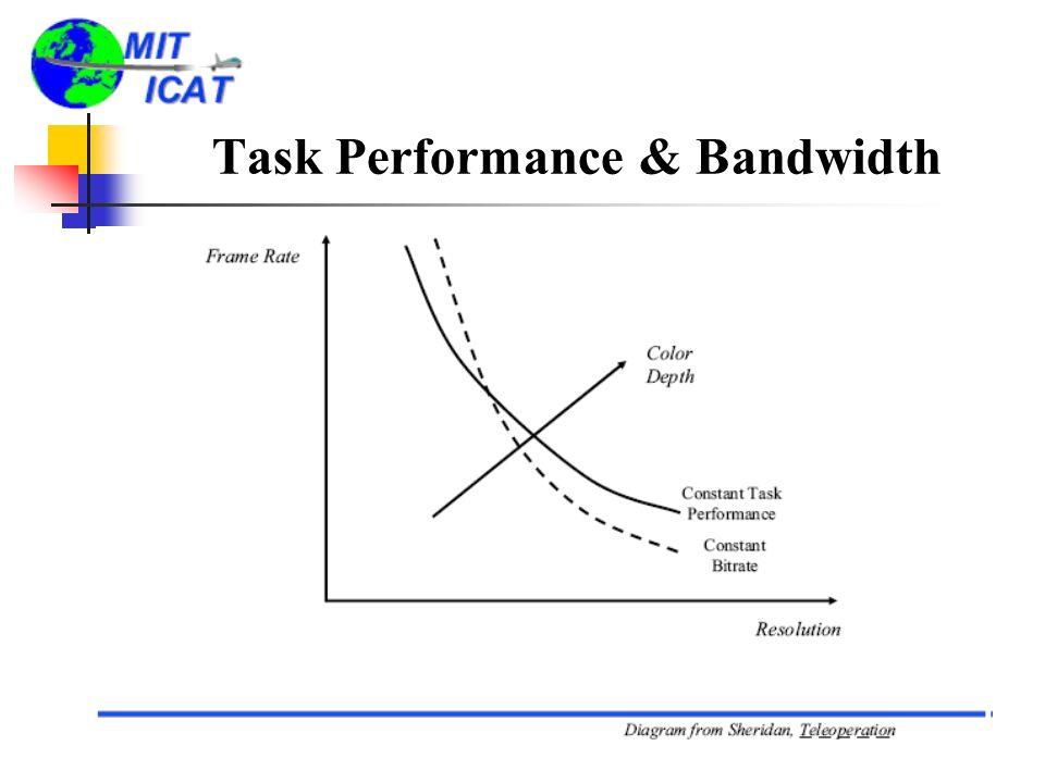 Task Performance & Bandwidth