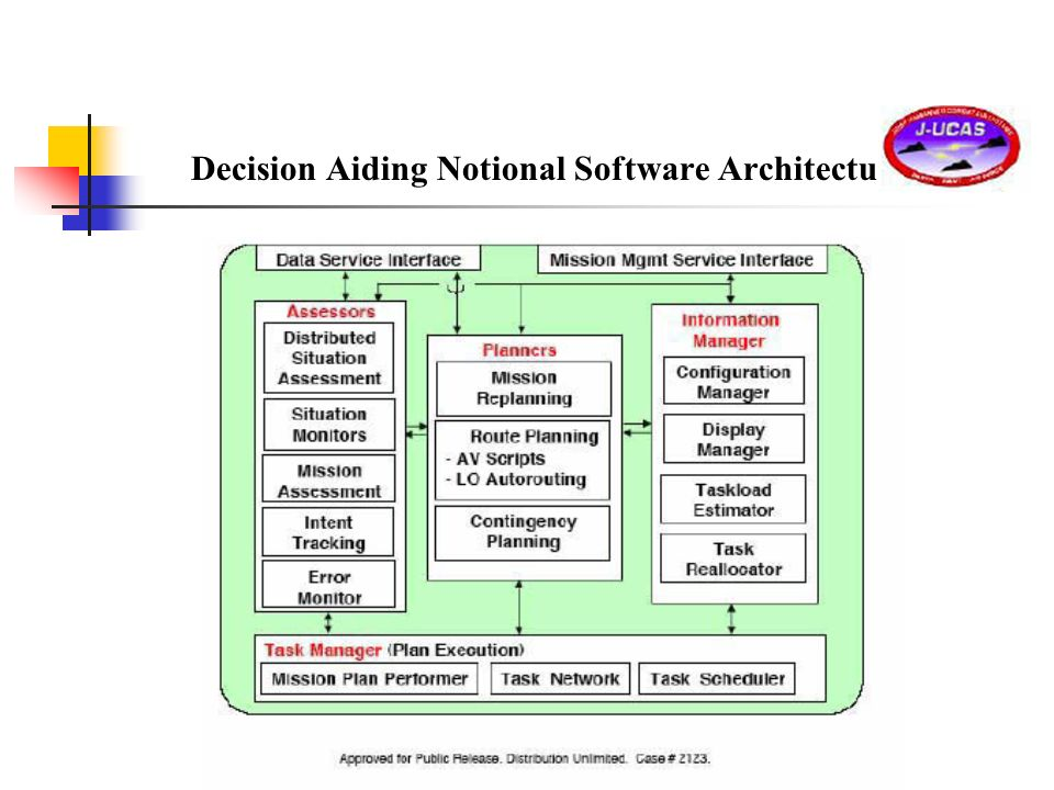 Decision Aiding Notional Software Architecture