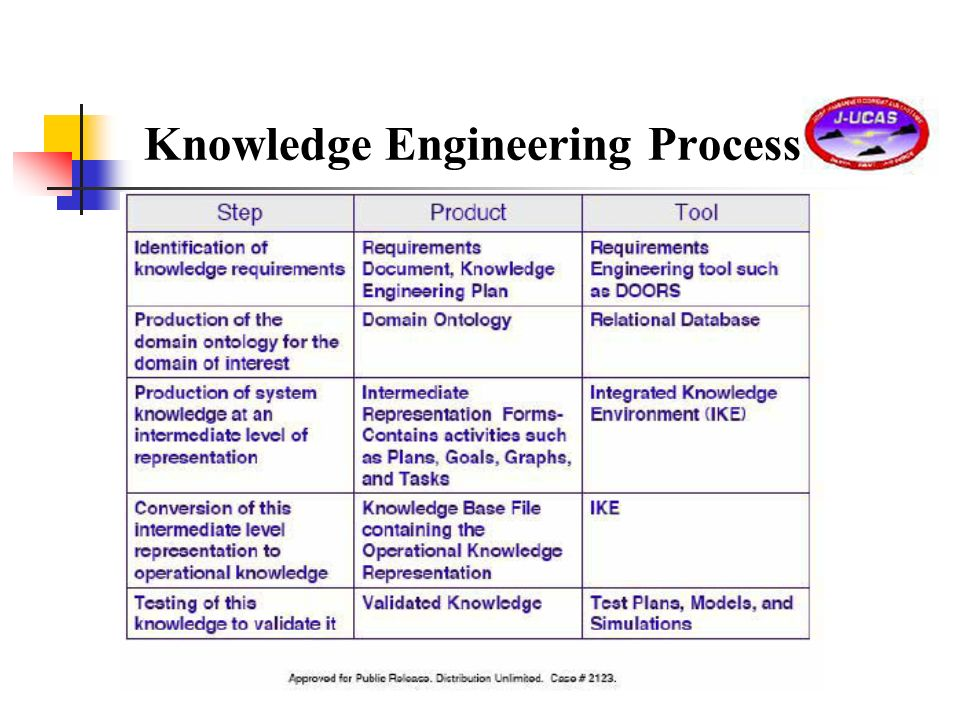 Knowledge Engineering Process