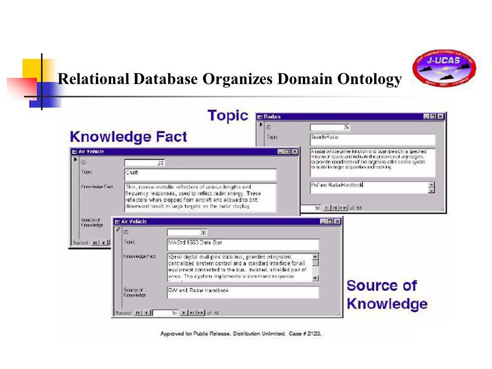 Relational Database Organizes Domain Ontology