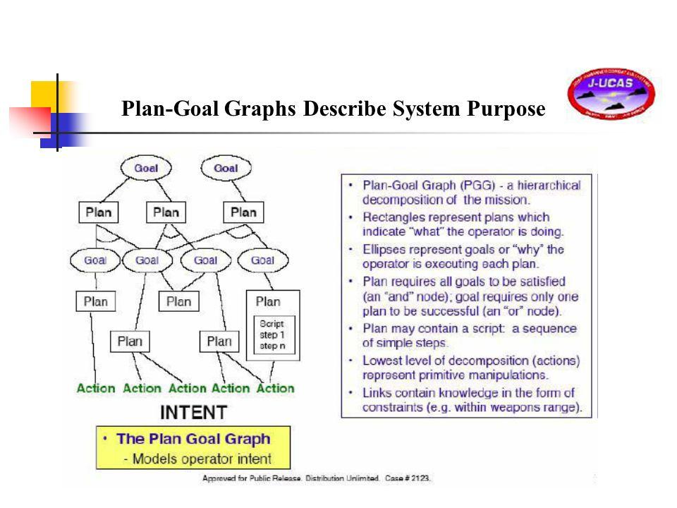 Plan-Goal Graphs Describe System Purpose