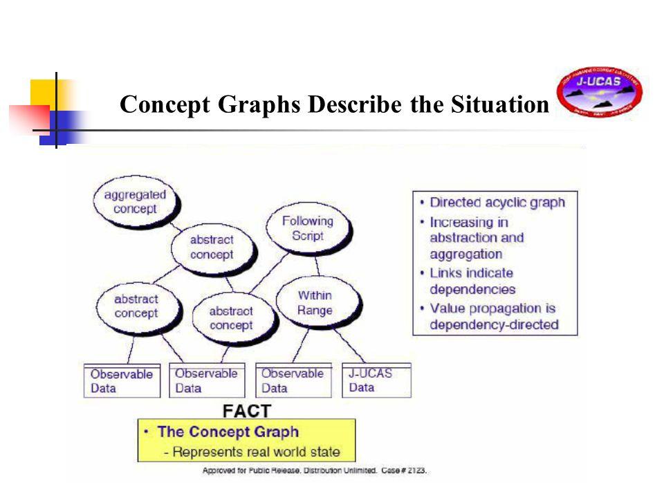 Concept Graphs Describe the Situation