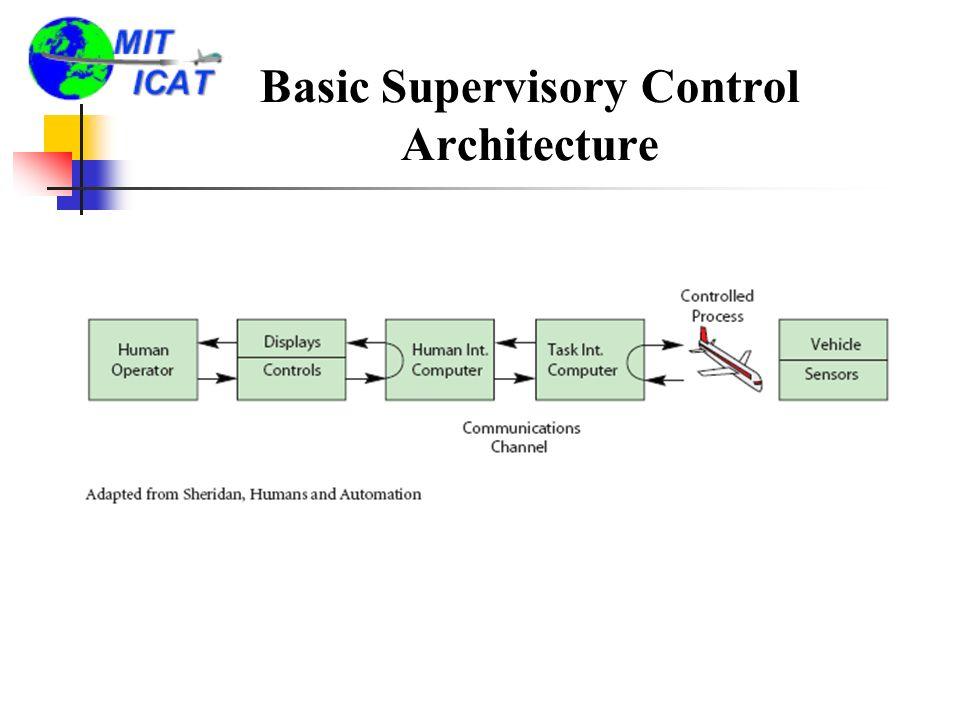 Basic Supervisory Control Architecture